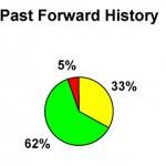 S2 02 Past Forward History