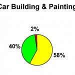 S2 03 Car Building & Painting