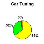 S2 05 Car Tuning