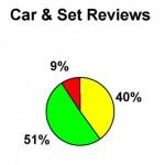 S2 13 Car & Set Reviews