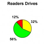 S2 15 Readers Drives